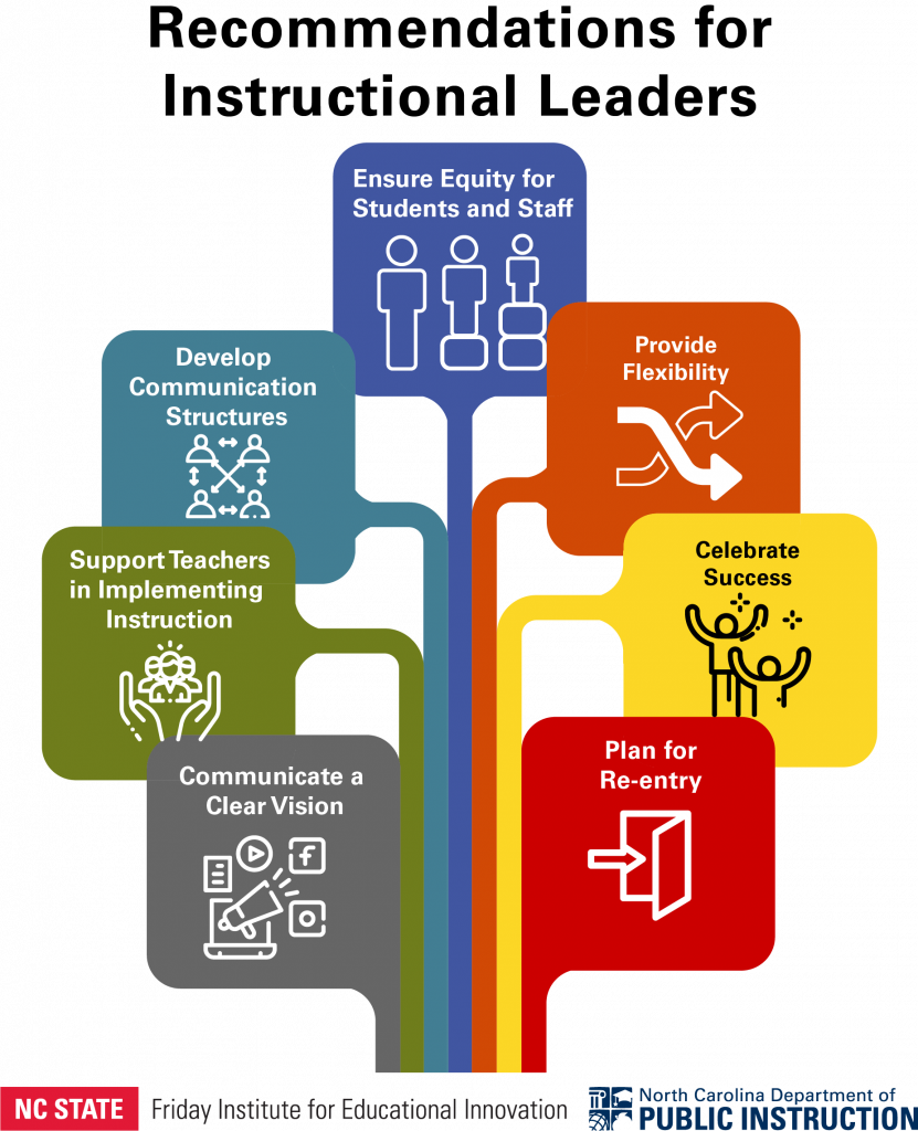 Graphic representation of Recommendations for Instructional Leaders: Ensure Equity for Students and Staff, Provide Flexibility, Celebrate Success, Plan for Re-entry, Communicate a Clear Vision, Support Teachers in Implementing Instruction, Develop Communication Structures