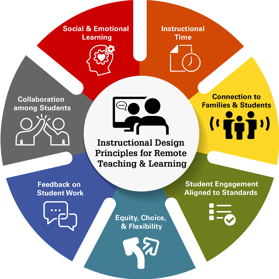 Instructional Design Principles For Remote Teaching And Learning Friday Institute For Educational Innovation