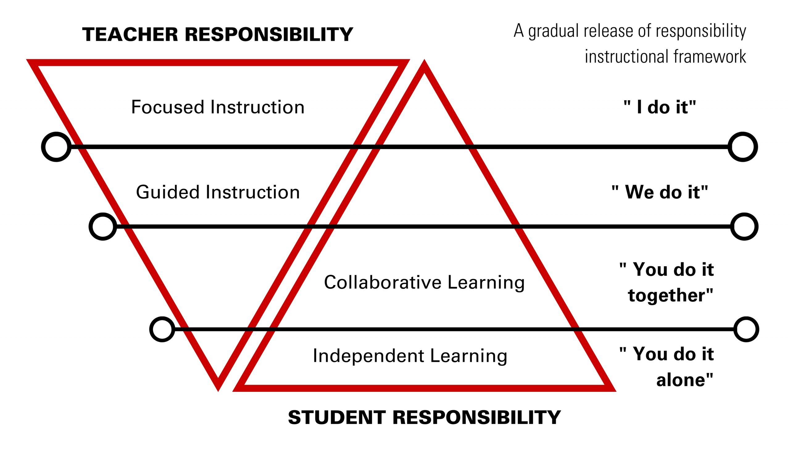 gradual release of responsibility instructional framework