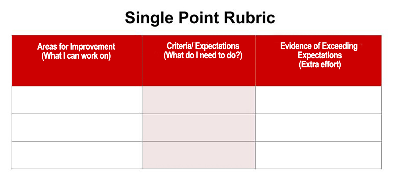 Single Point Rubric